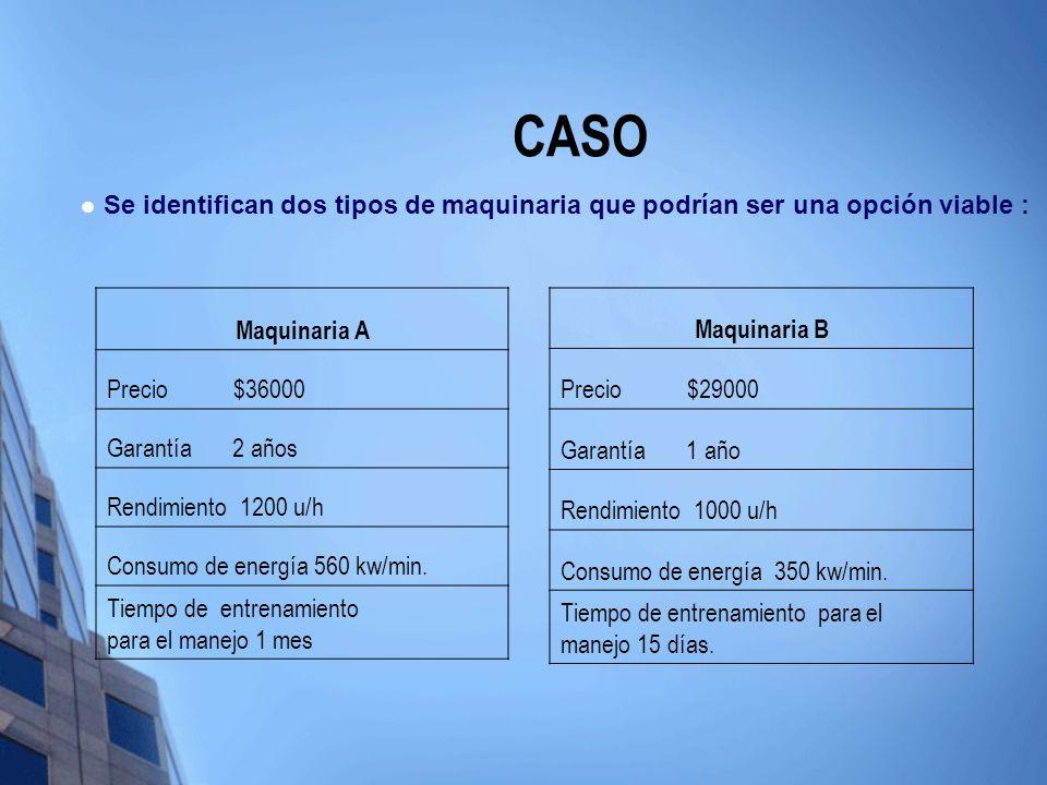 CASO Se identifican dos tipos de maquinaria que podrían ser una opción viable : Maquinaria A. Precio $36000.