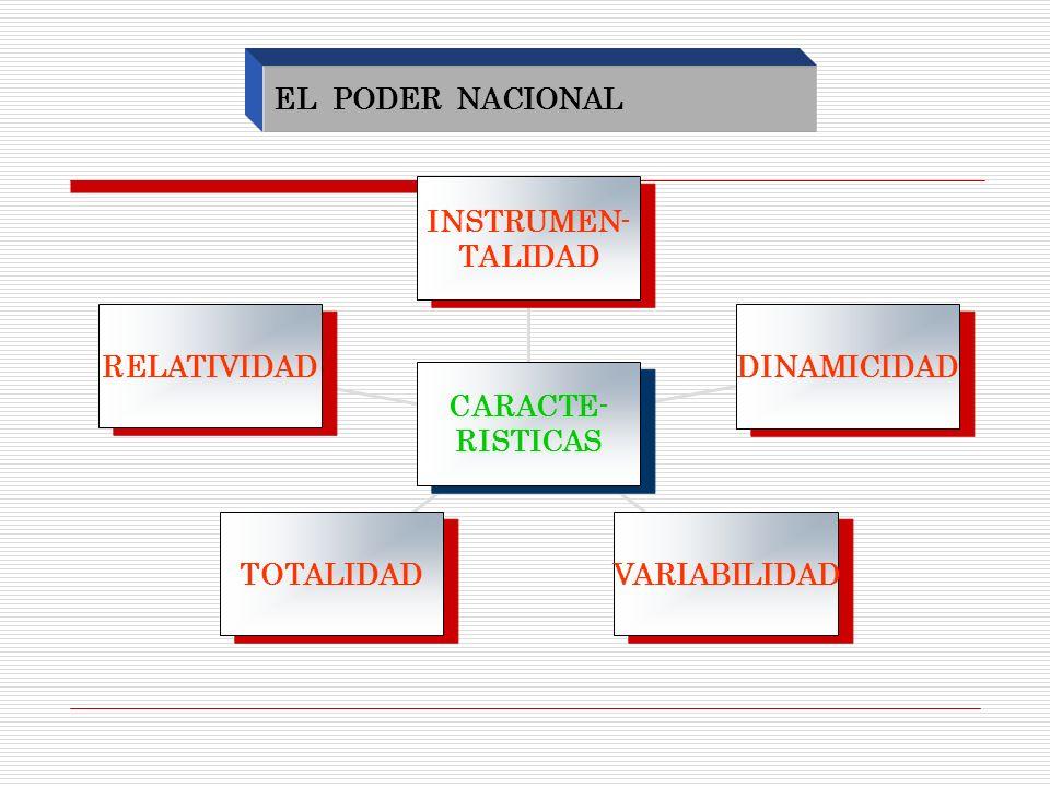 EL PODER NACIONAL RELATIVIDAD. TOTALIDAD. VARIABILIDAD. DINAMICIDAD. INSTRUMEN- TALIDAD. CARACTE-