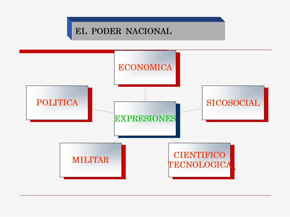 EL PODER NACIONAL POLITICA MILITAR CIENTIFICO TECNOLOGICA SICOSOCIAL ECONOMICA EXPRESIONES