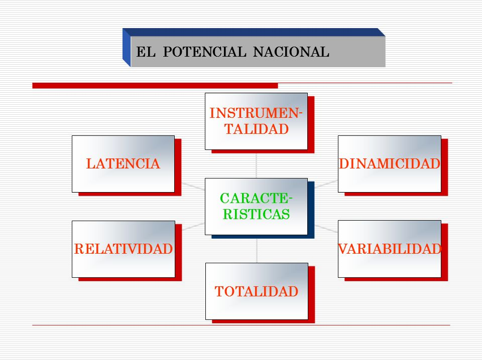 EL POTENCIAL NACIONAL LATENCIA. RELATIVIDAD. TOTALIDAD. VARIABILIDAD. DINAMICIDAD. INSTRUMEN-