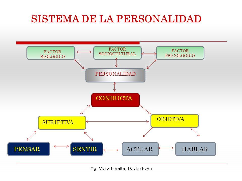 SISTEMA DE LA PERSONALIDAD