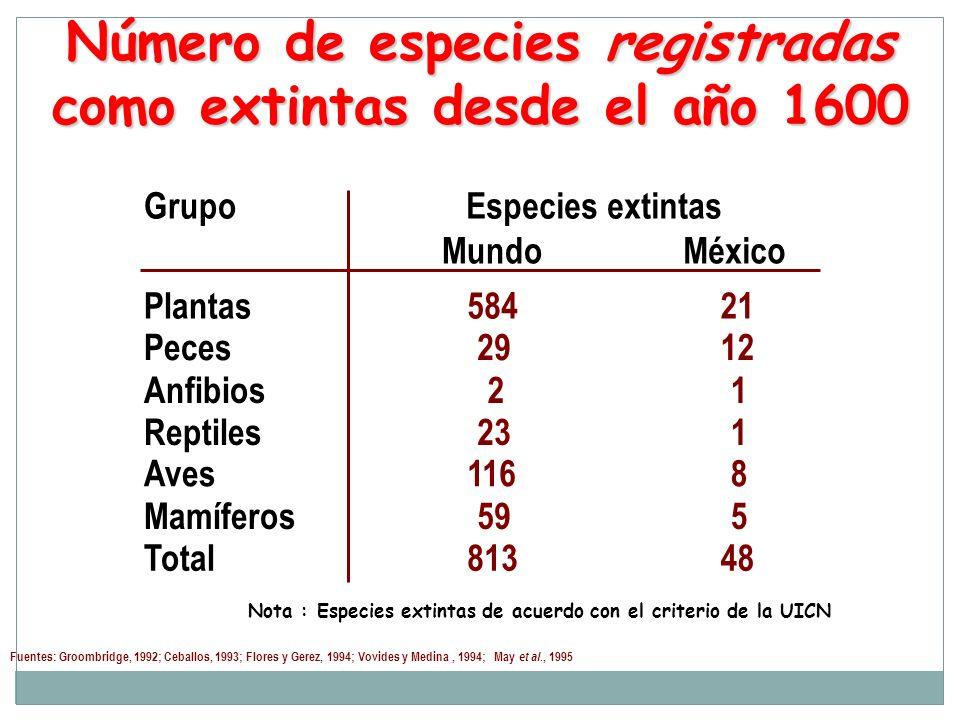 Número de especies registradas como extintas desde el año 1600