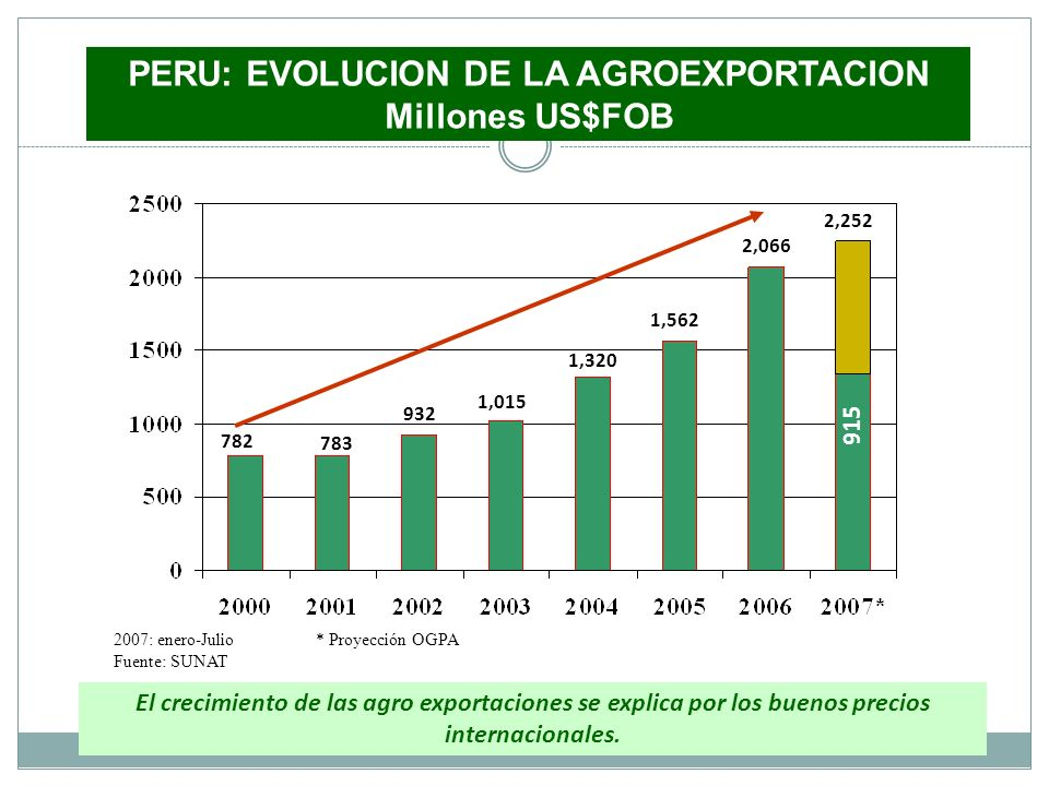 PERU: EVOLUCION DE LA AGROEXPORTACION Millones US$FOB