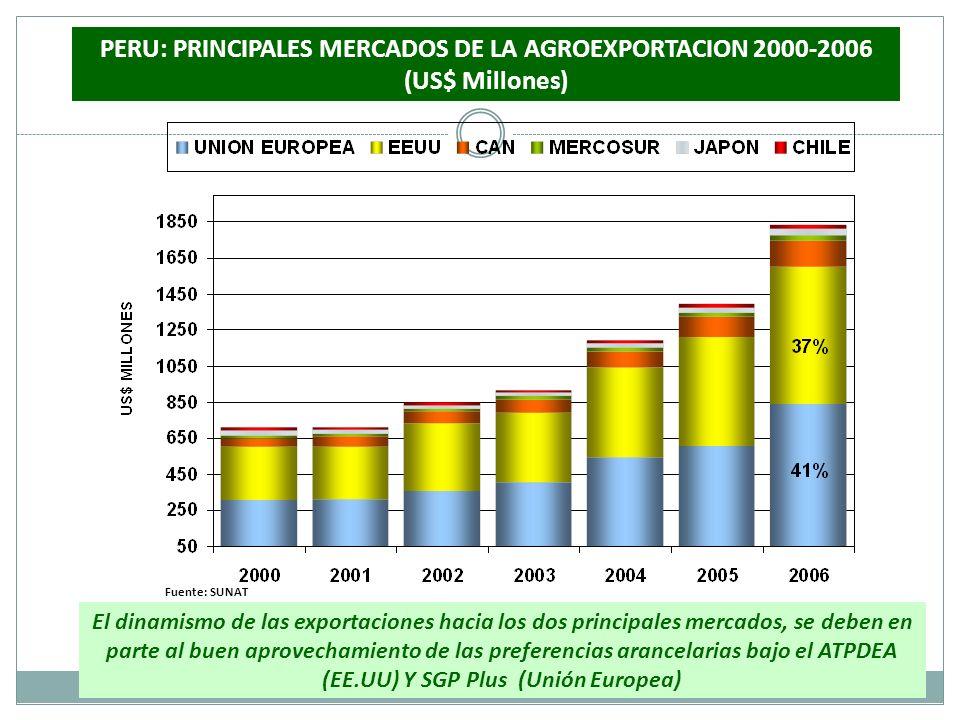 PERU: PRINCIPALES MERCADOS DE LA AGROEXPORTACION 2000-2006 (US$ Millones)