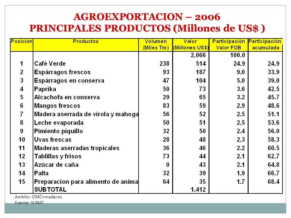 PRINCIPALES PRODUCTOS (Millones de US$ )