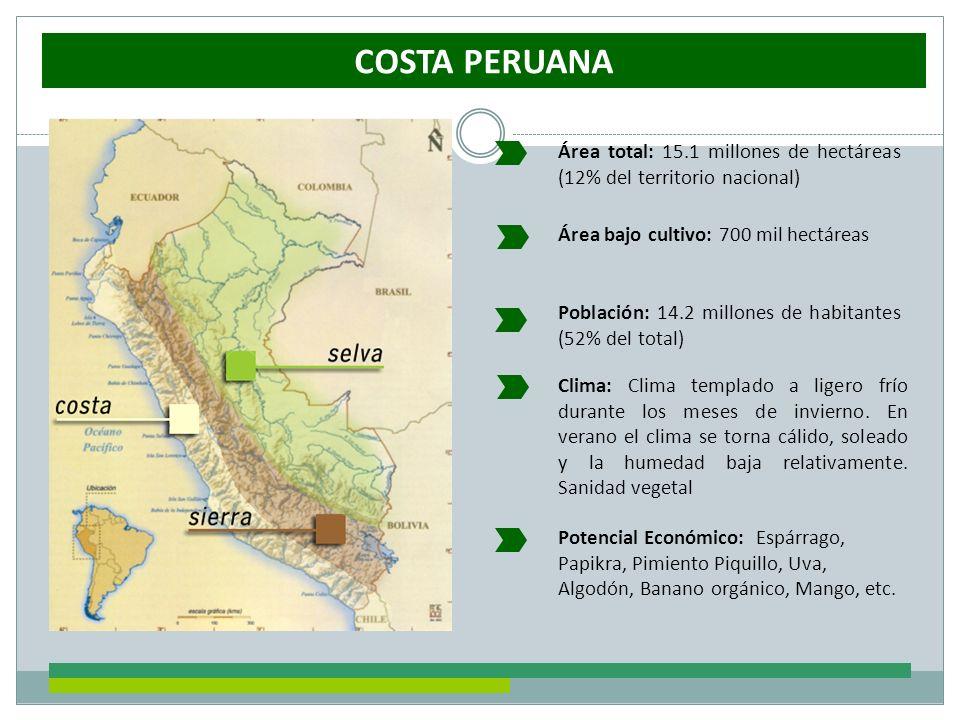 COSTA PERUANA Área total: 15.1 millones de hectáreas (12% del territorio nacional) Área bajo cultivo: 700 mil hectáreas.