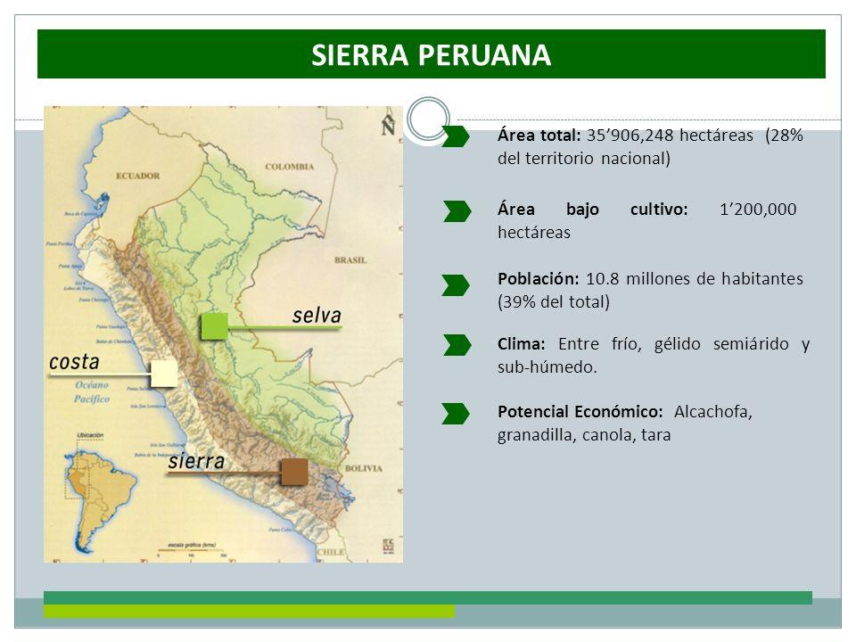 SIERRA PERUANA Área total: 35'906,248 hectáreas (28% del territorio nacional) Área bajo cultivo: 1'200,000 hectáreas.