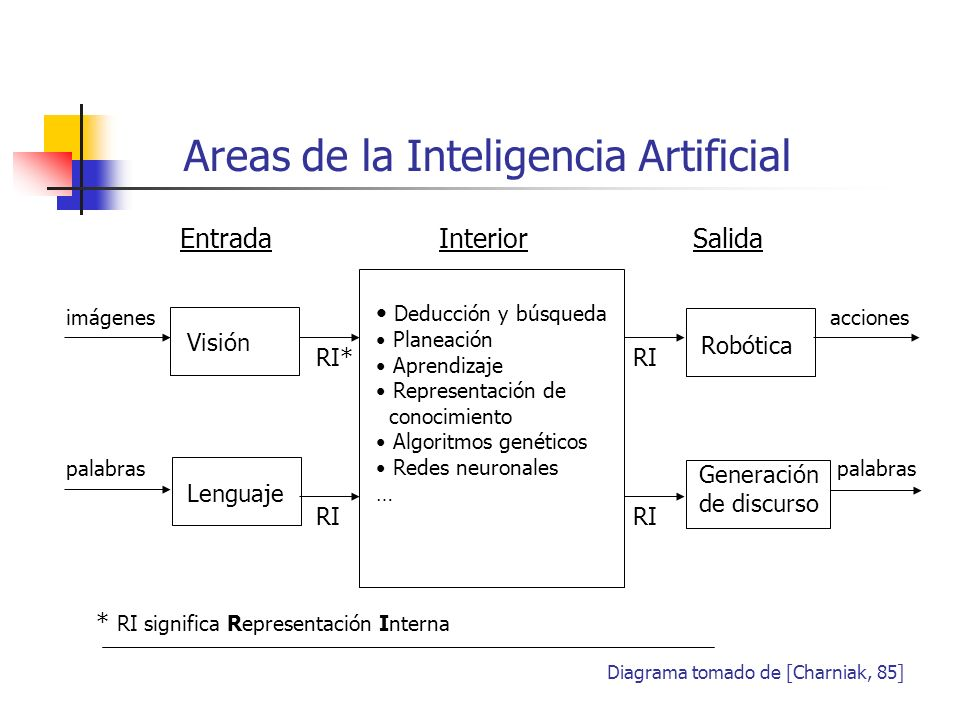 Areas de la Inteligencia Artificial