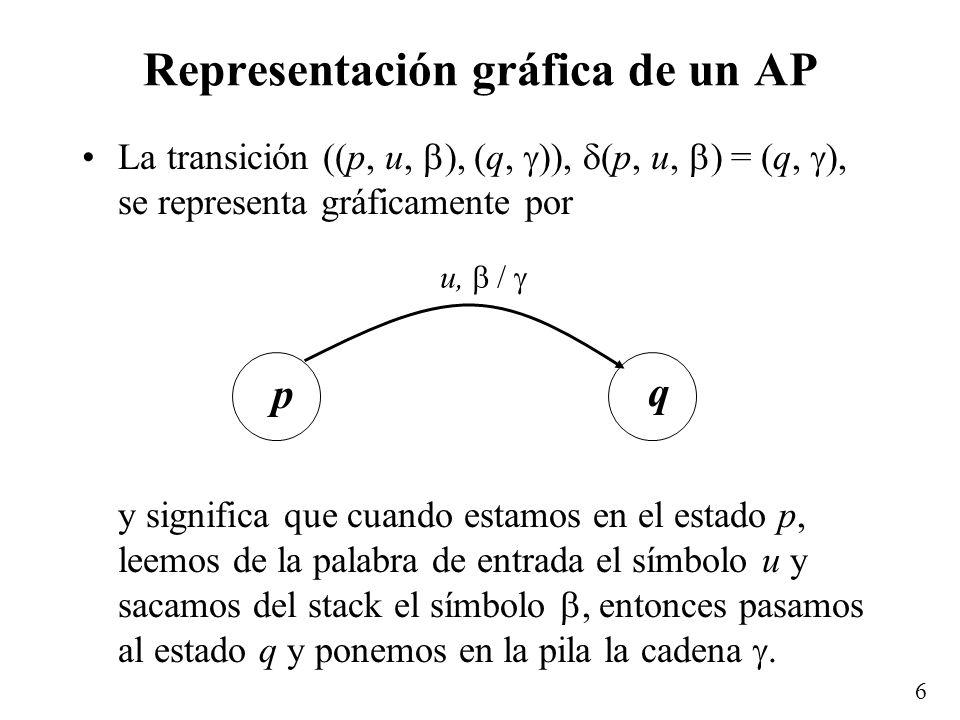 Representación gráfica de un AP