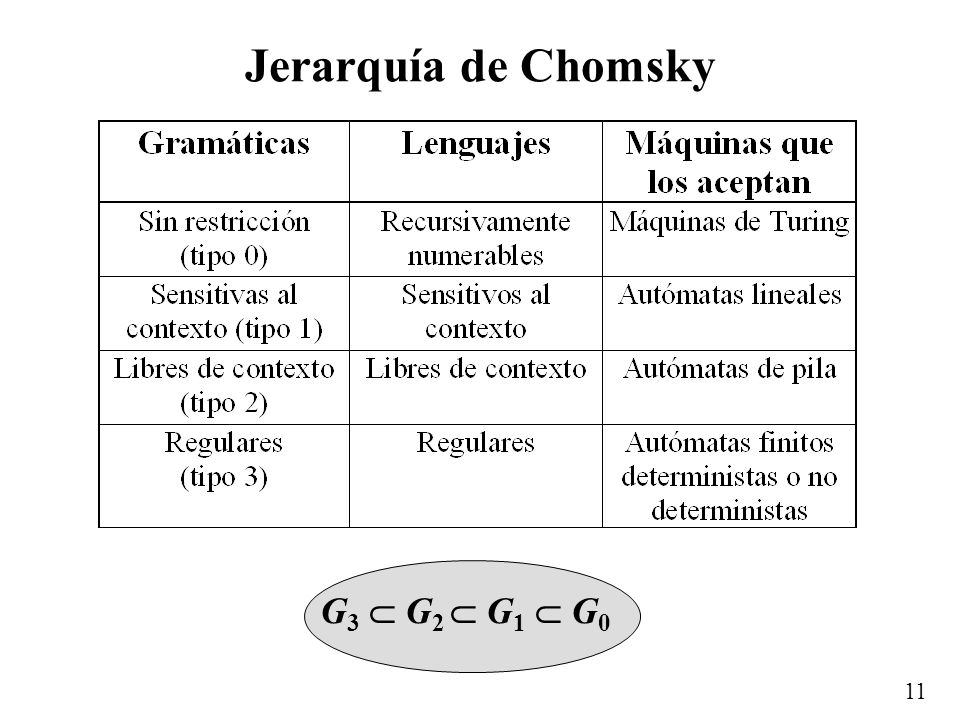 Jerarquía de Chomsky G3  G2  G1  G0