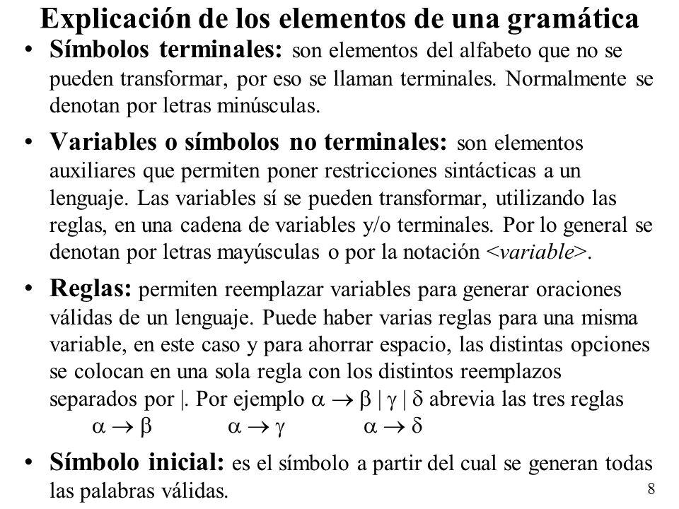 Explicación de los elementos de una gramática