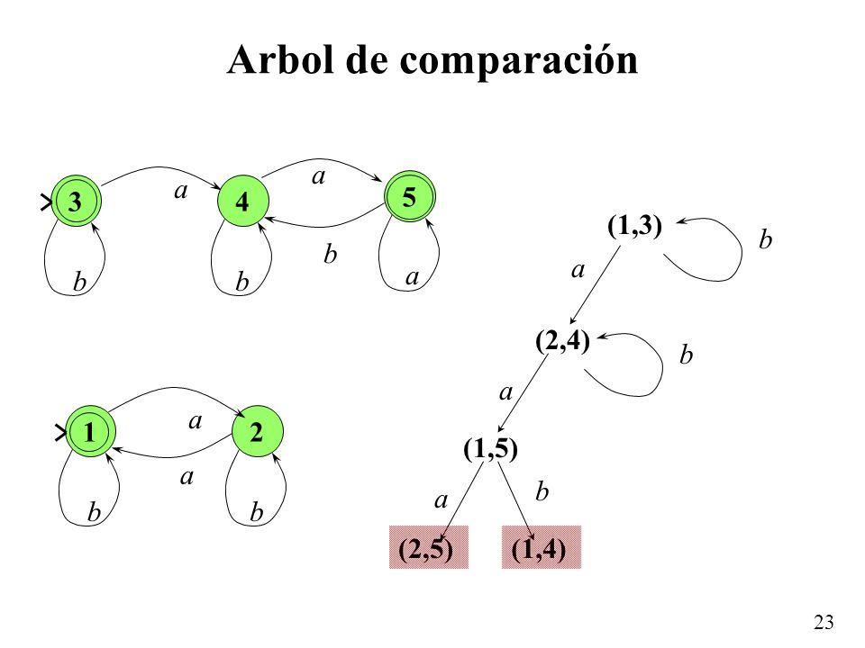 Arbol de comparación 3 a b 4 5 (1,3) (2,4) (1,5) (2,5) (1,4) a b 1 a b