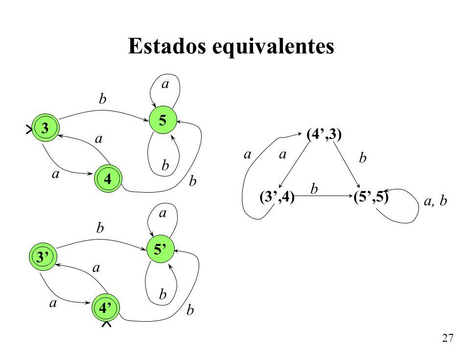 Estados equivalentes 3 a b 4 5 (4',3) (3',4) a b (5',5) a, b 3' a b 4'