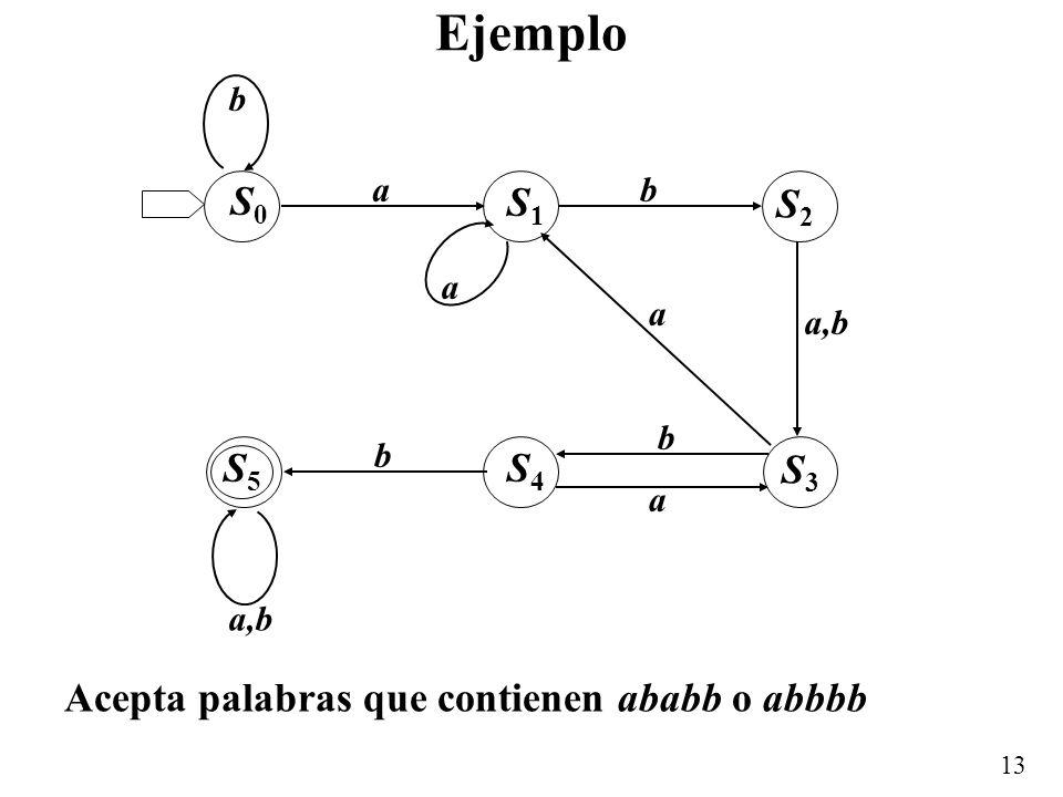 Ejemplo S0 S1 S2 S5 S4 S3 Acepta palabras que contienen ababb o abbbb