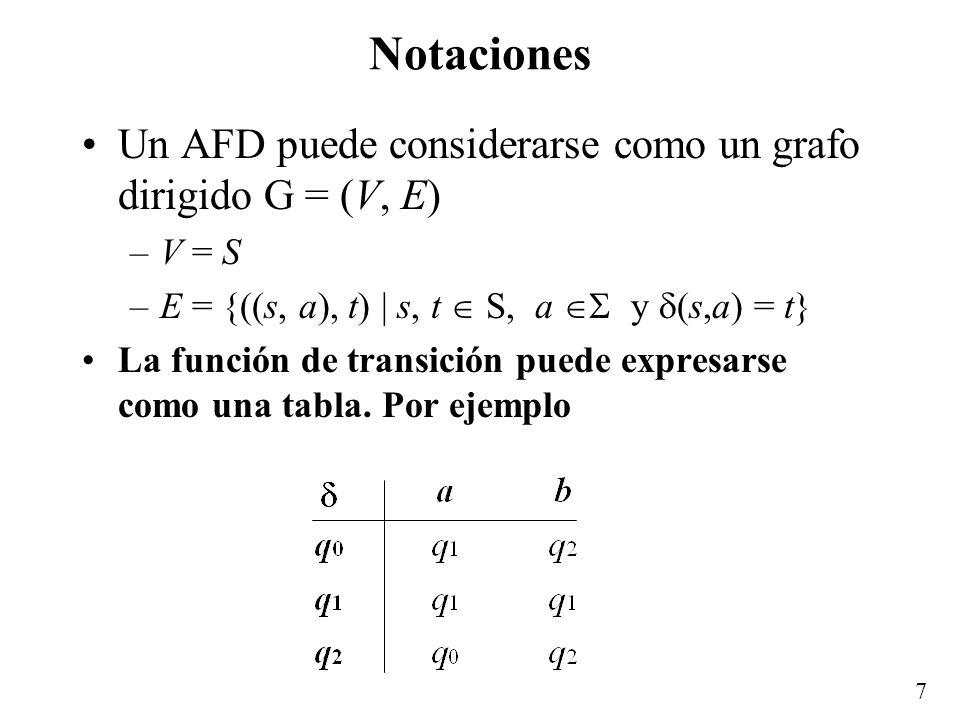 Notaciones Un AFD puede considerarse como un grafo dirigido G = (V, E)