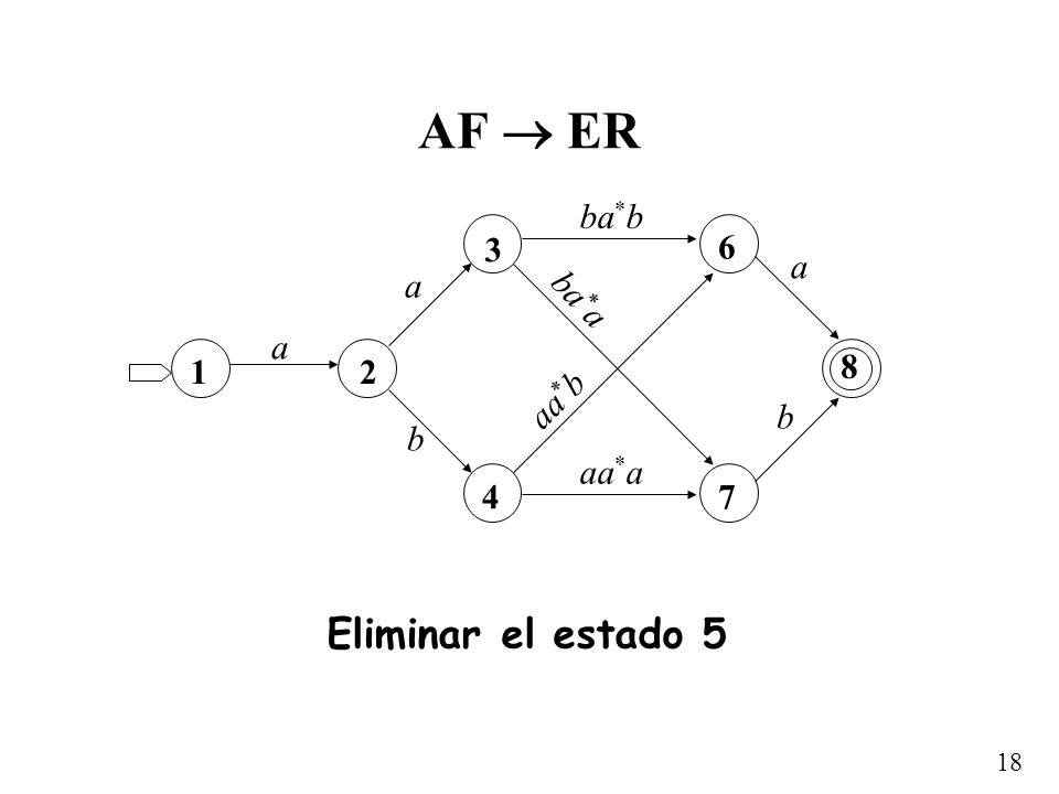 AF  ER a b 1 2 3 4 6 7 8 ba*b aa*a ba*a aa*b Eliminar el estado 5