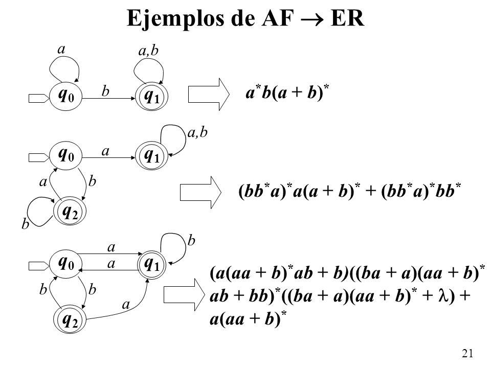Ejemplos de AF  ER q0 q1 a*b(a + b)* q0 q1