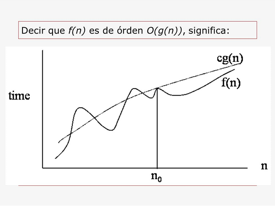 Decir que f(n) es de órden O(g(n)), significa: