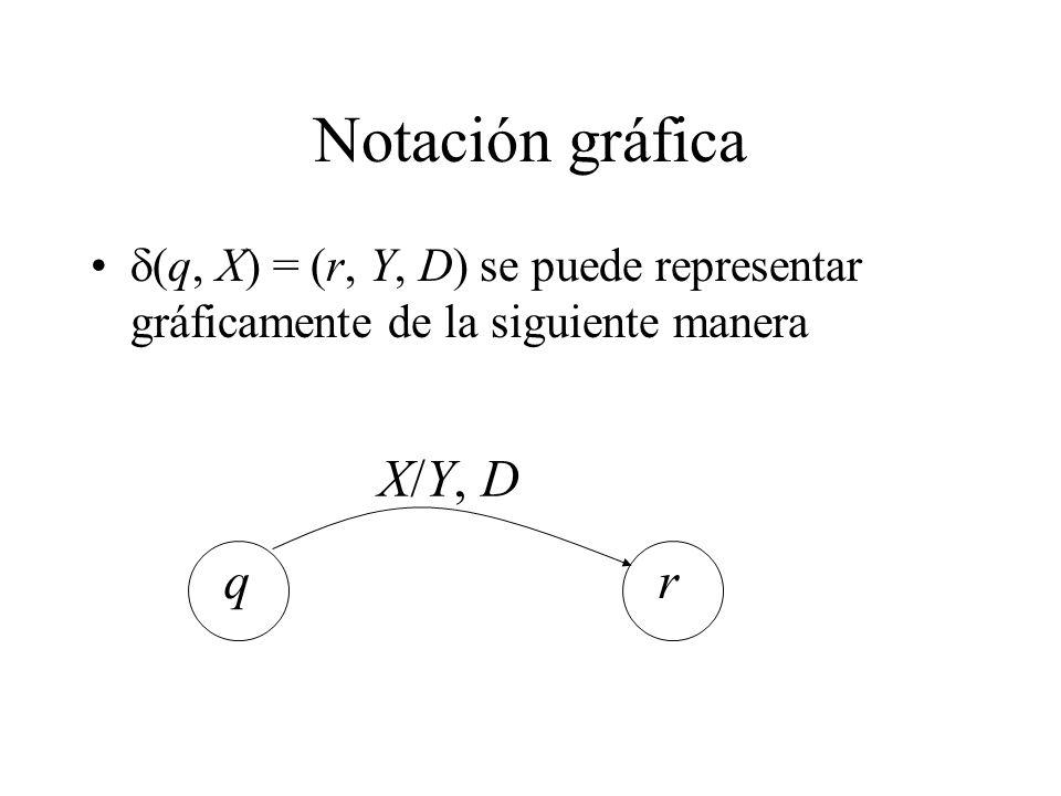 Notación gráfica q r X/Y, D