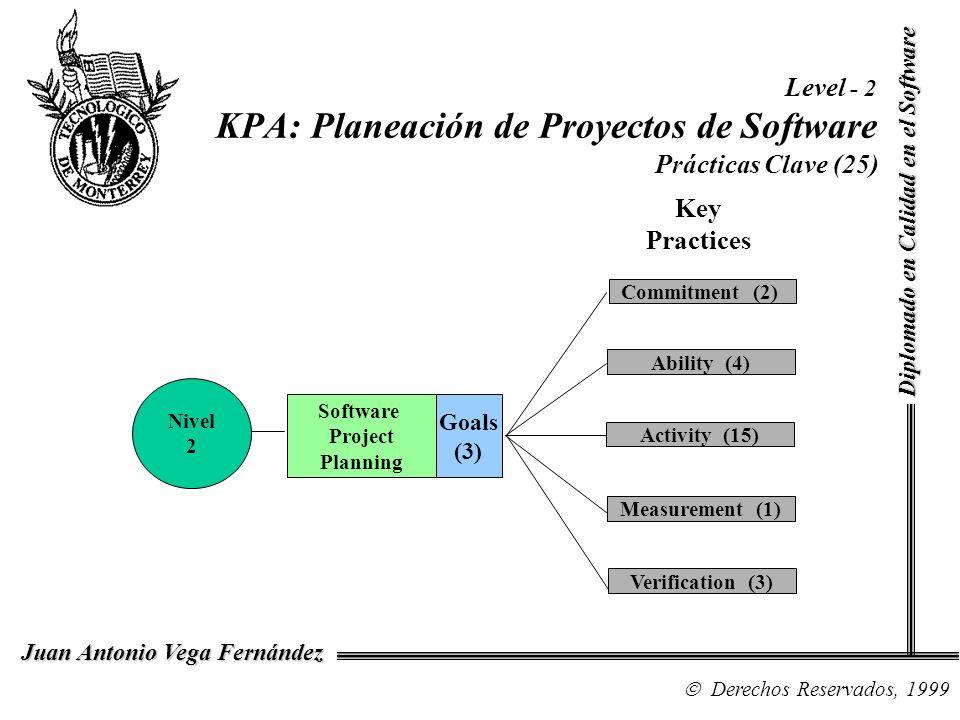 Level - 2 KPA: Planeación de Proyectos de Software Prácticas Clave (25)