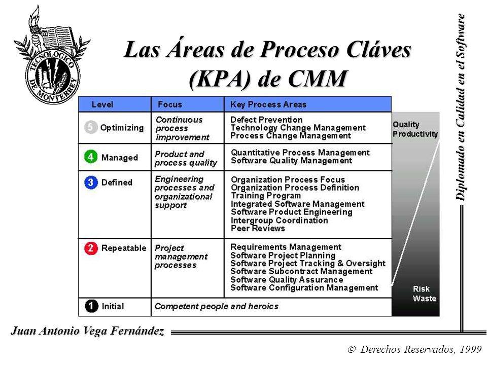 Las Áreas de Proceso Cláves (KPA) de CMM