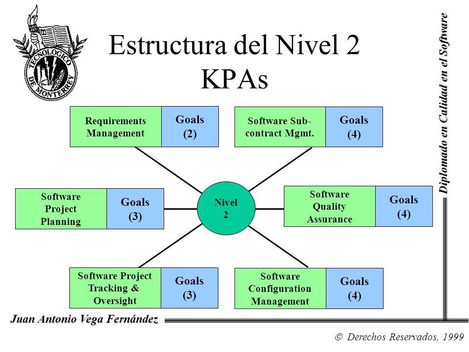Estructura del Nivel 2 KPAs