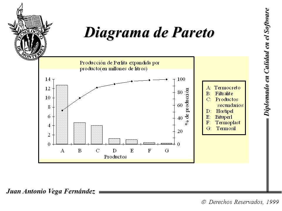 Diagrama de Pareto Diplomado en Calidad en el Software NOTAS