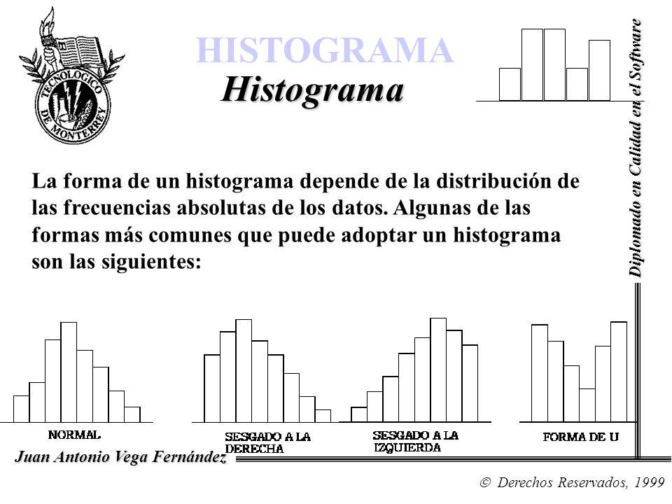 HISTOGRAMA Histograma