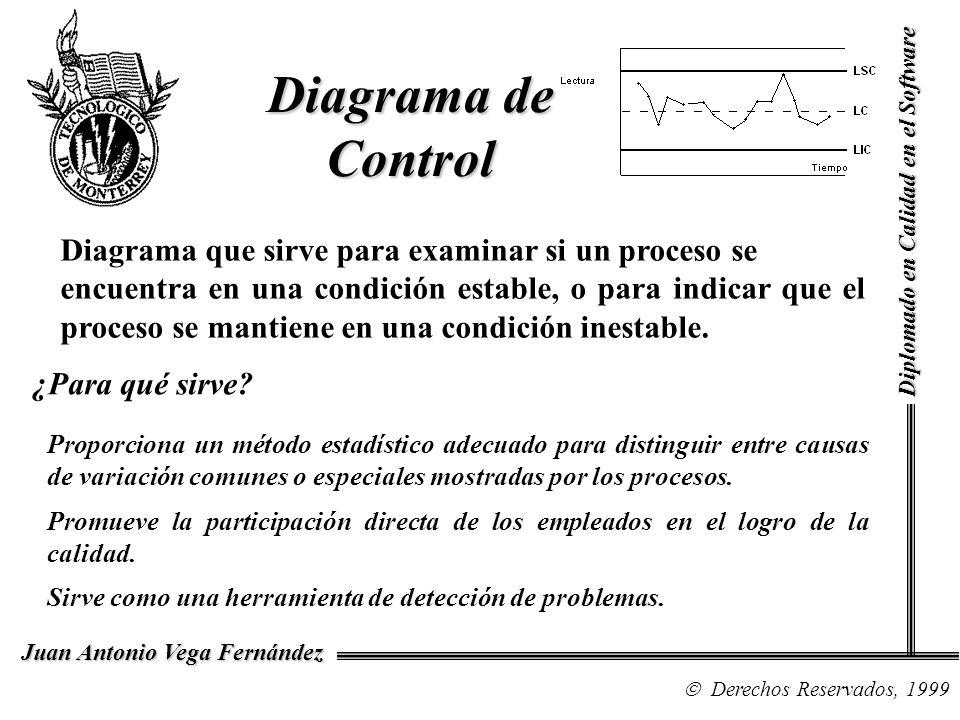 Diagrama de Control Diagrama que sirve para examinar si un proceso se