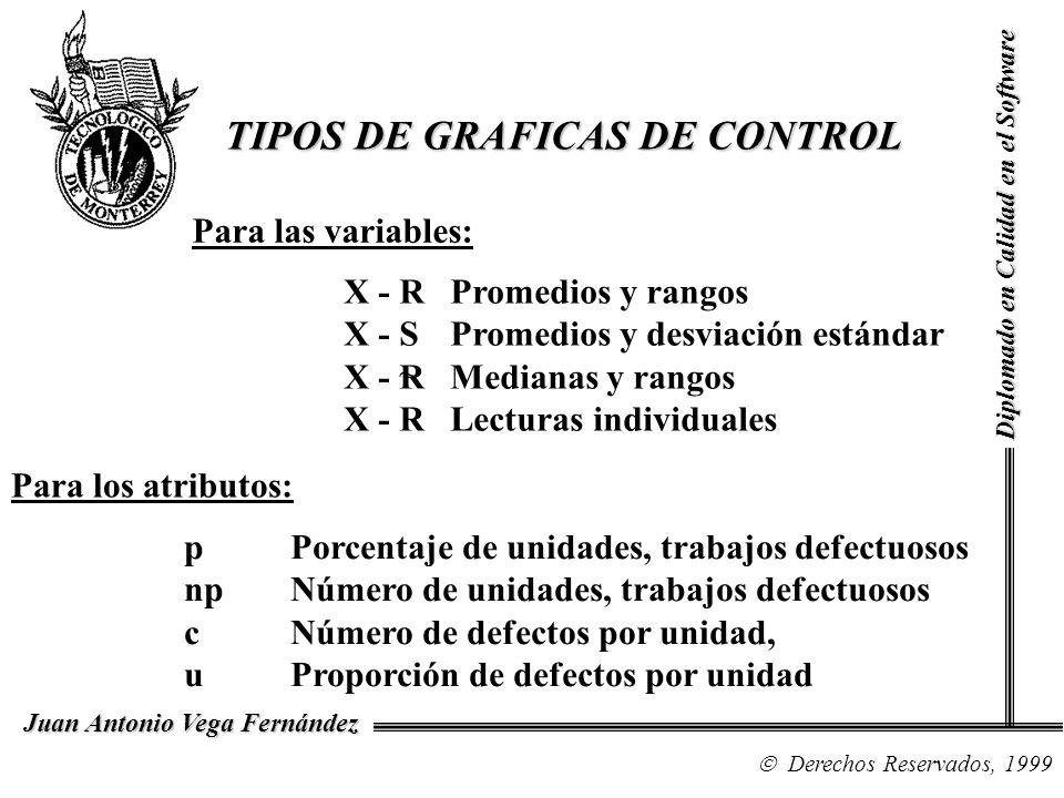 TIPOS DE GRAFICAS DE CONTROL
