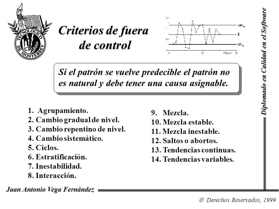 Criterios de fuera de control