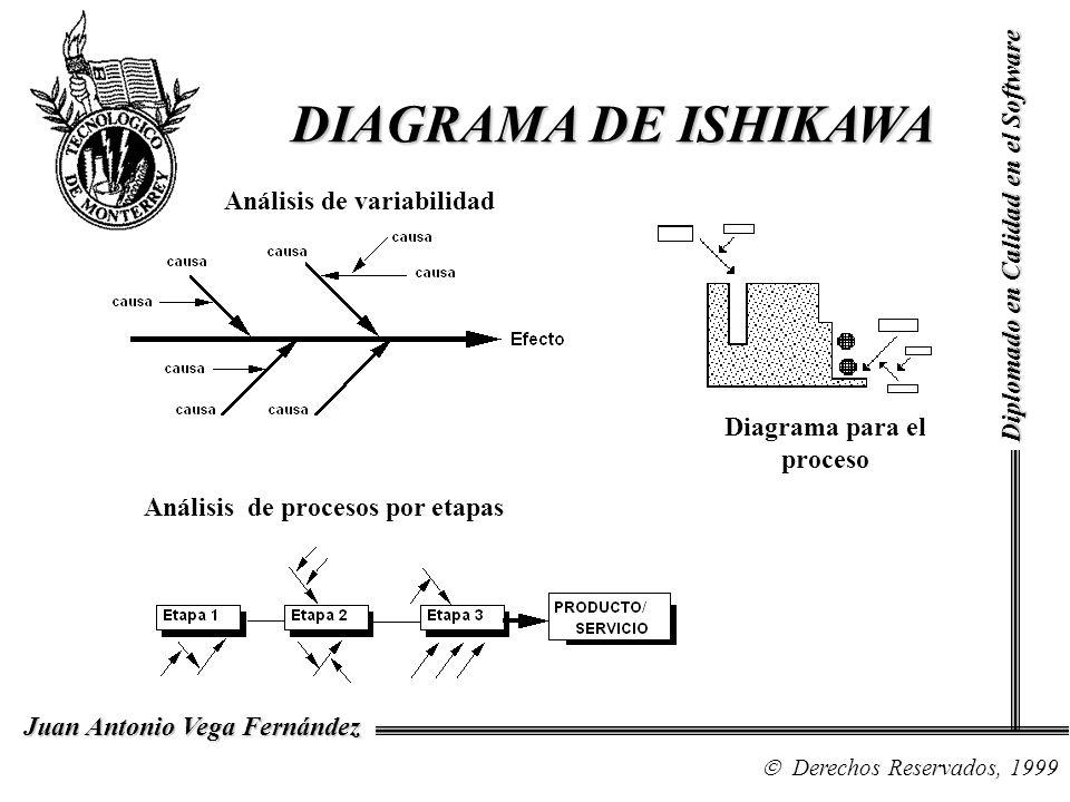 Diagrama para el proceso