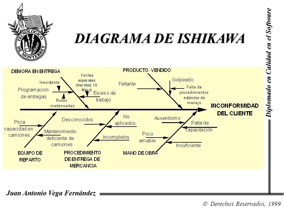 DIAGRAMA DE ISHIKAWA Diplomado en Calidad en el Software NOTAS