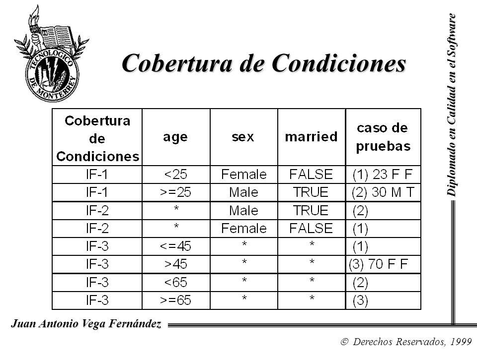 Cobertura de Condiciones