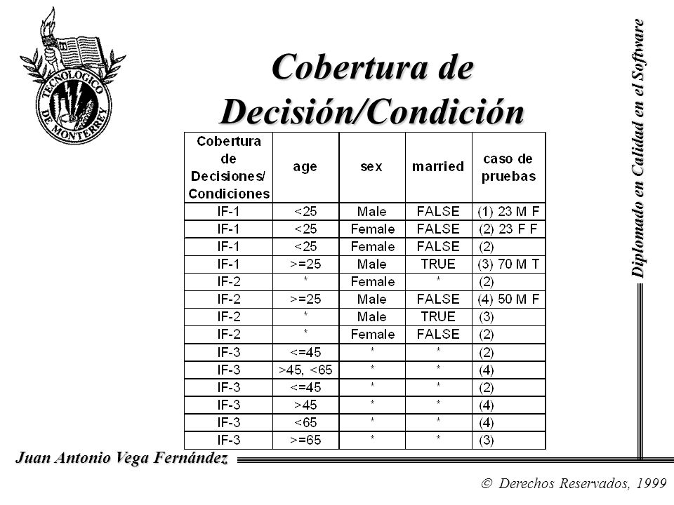 Cobertura de Decisión/Condición