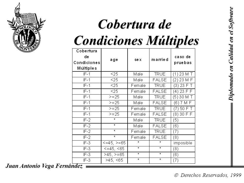Cobertura de Condiciones Múltiples