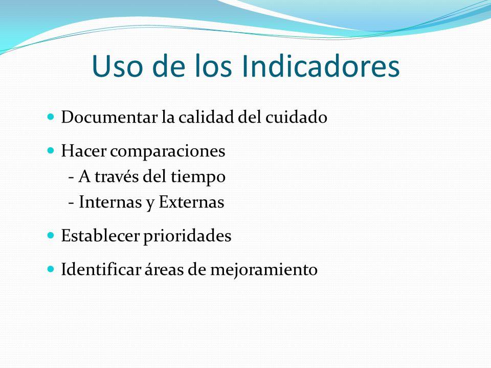 Uso de los Indicadores Documentar la calidad del cuidado