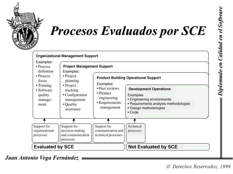 Procesos Evaluados por SCE