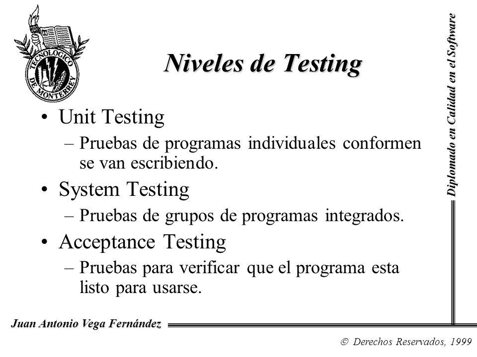 Niveles de Testing Unit Testing System Testing Acceptance Testing