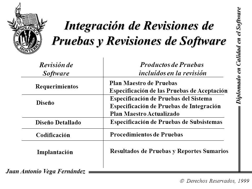 Integración de Revisiones de Pruebas y Revisiones de Software