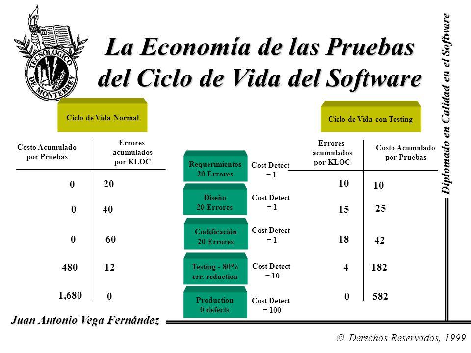 La Economía de las Pruebas del Ciclo de Vida del Software