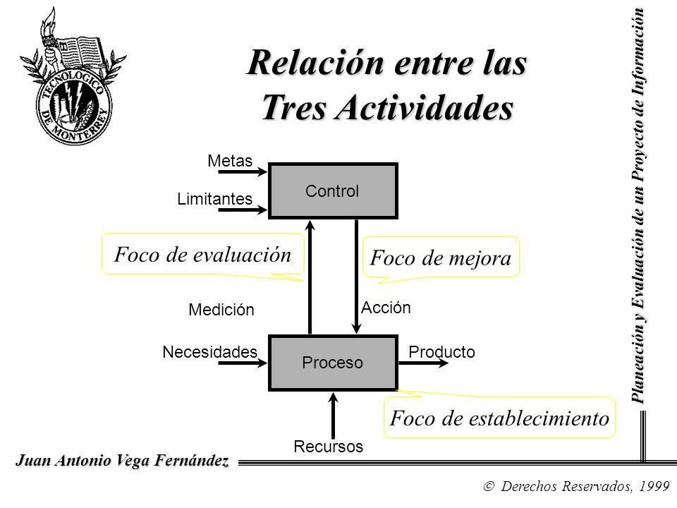 Relación entre las Tres Actividades