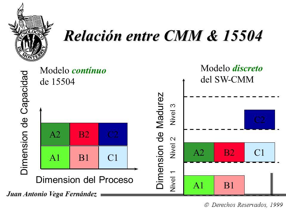 Relación entre CMM & 15504 Modelo discreto del SW-CMM