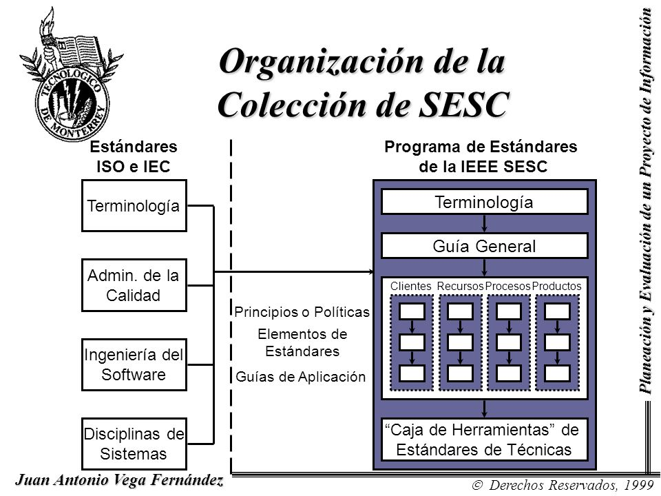 Organización de la Colección de SESC Programa de Estándares