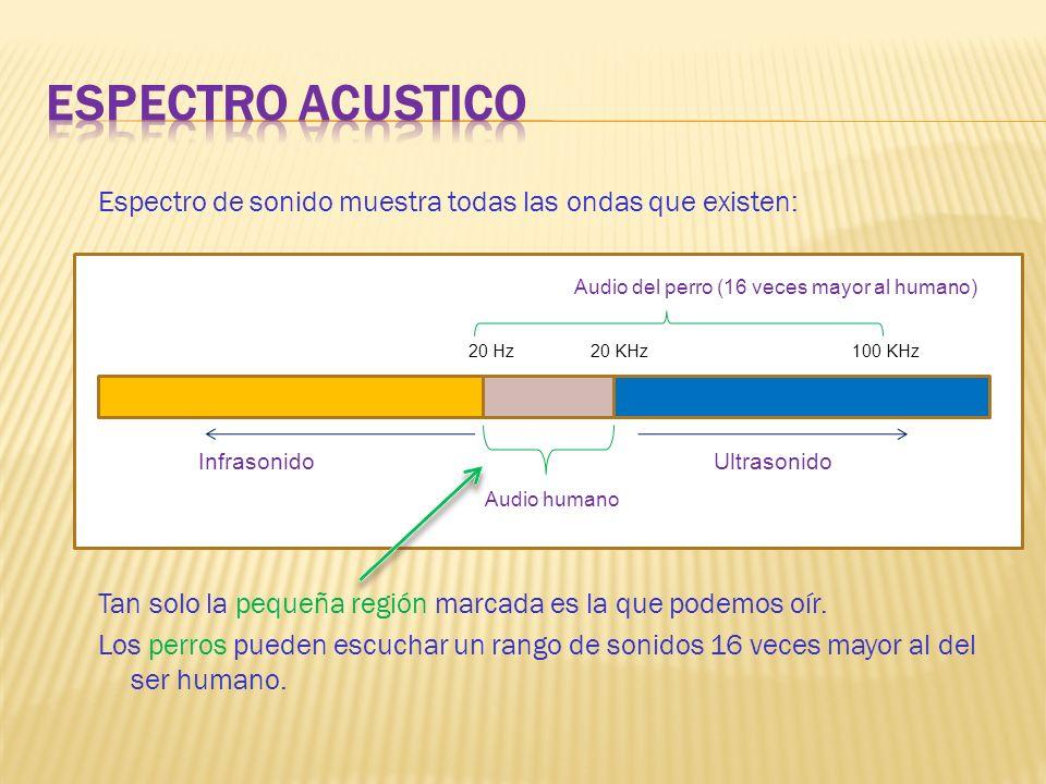 Espectro acustico