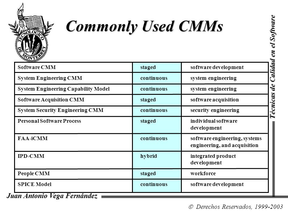 Commonly Used CMMs Técnicas de Calidad en el Software