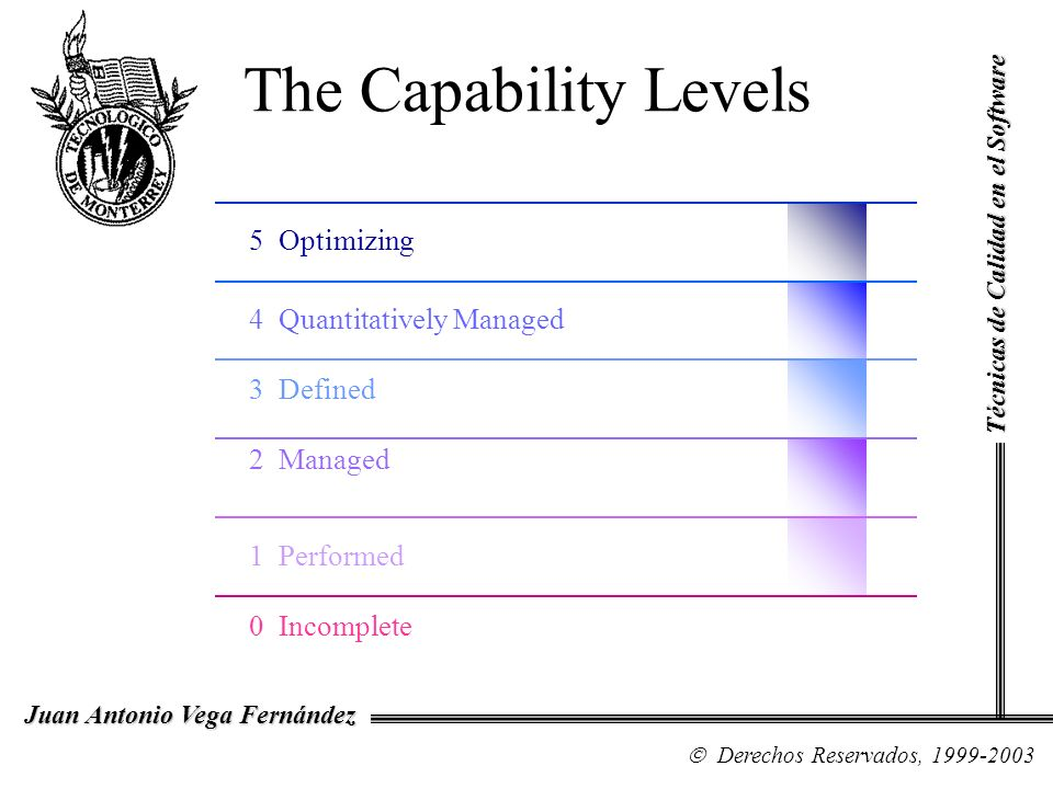 The Capability Levels 5 Optimizing 4 Quantitatively Managed 3 Defined