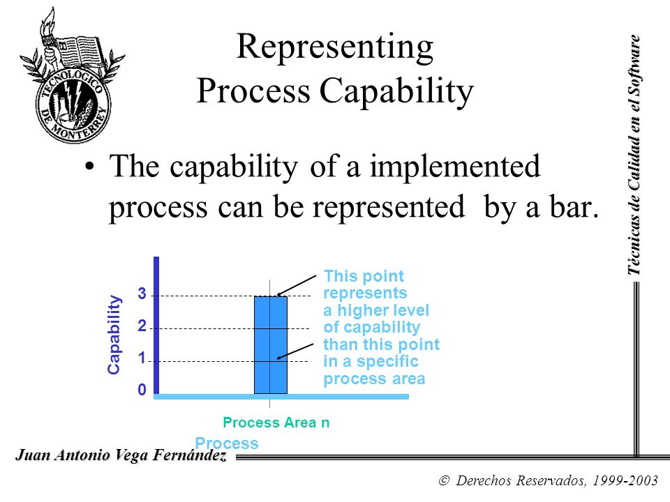 Representing Process Capability