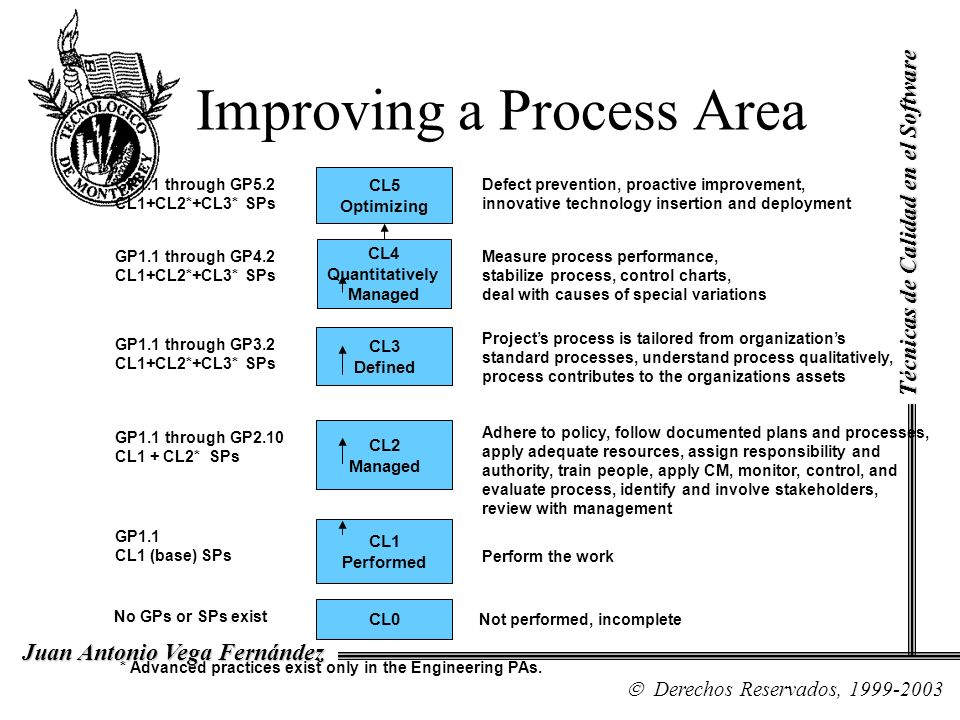 Improving a Process Area