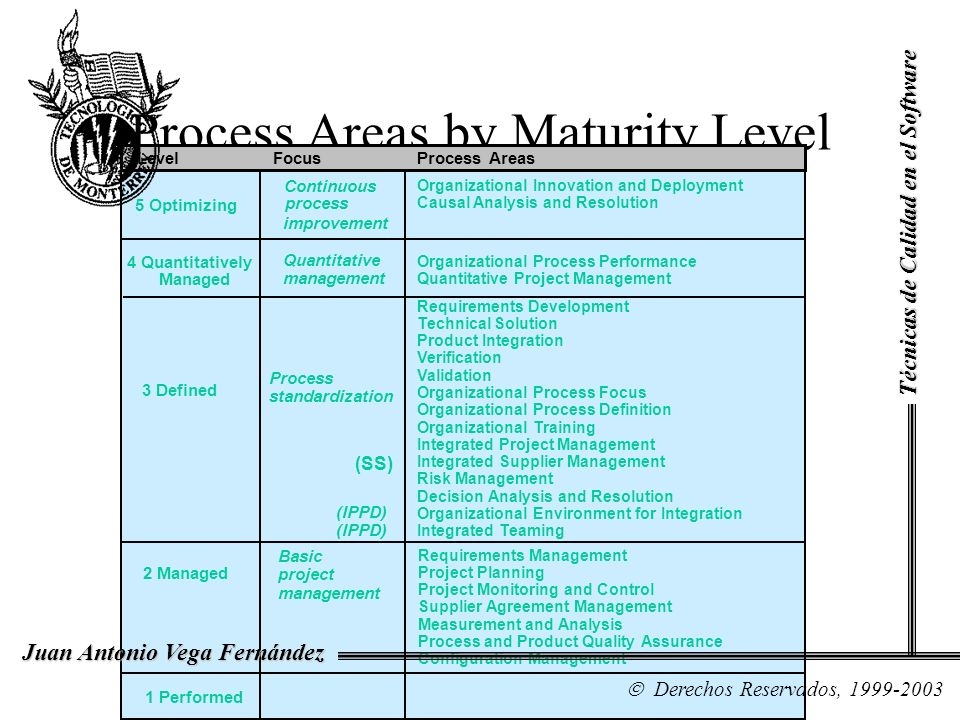 Process Areas by Maturity Level